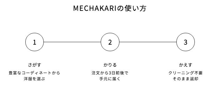 メチャカリ_使い方
